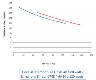 Gráfica de eficacia del sistema CREE